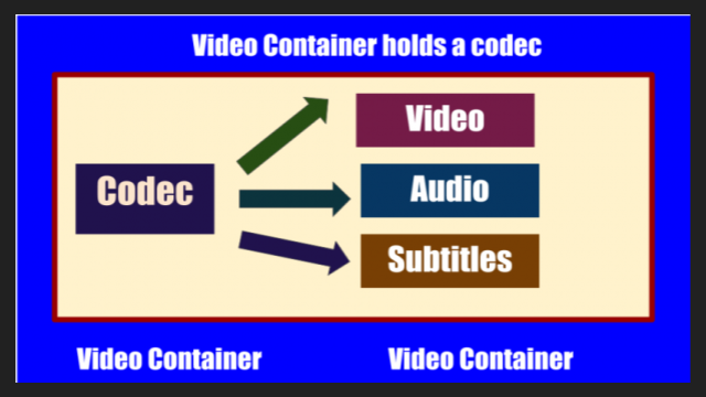 Difference Between Video Container and Video Codec