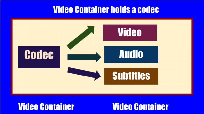 difference between a video container and a video codec