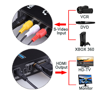 Connect a DVD Player to a Computer Monitor