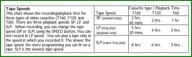 VCR Recording Modes 2